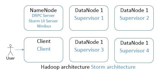 storm-architecture