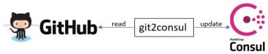 git2consul_Consul_cooperation