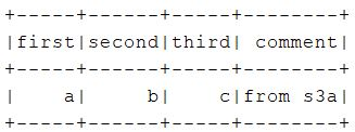table output example