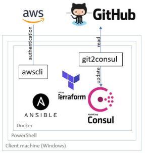 tools_in_DevOps_env