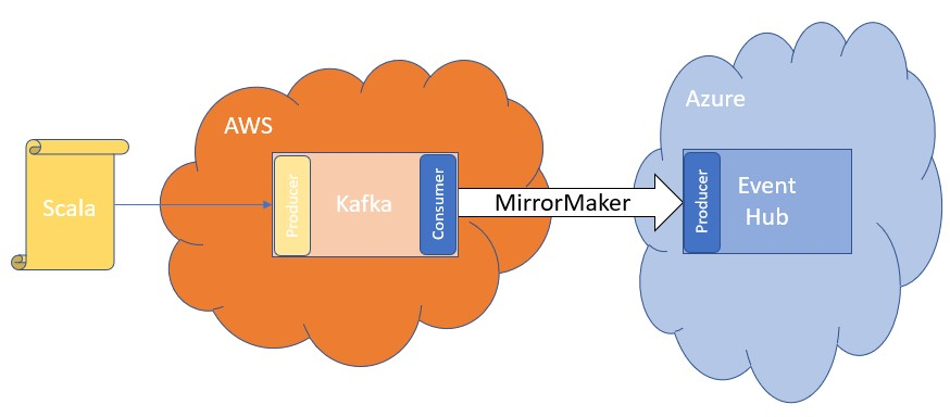 Streaming messages from Kafka to EventHub with MirrorMaker